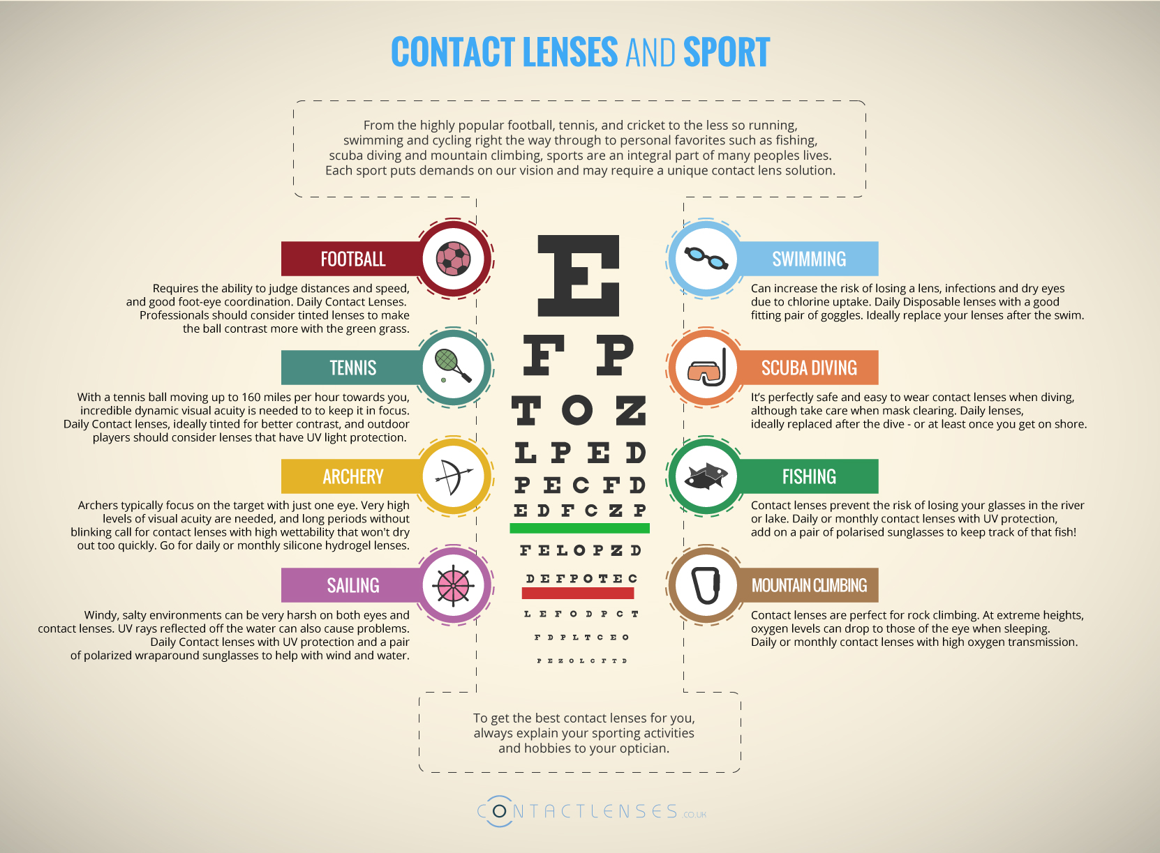 Contact Lenses and Sport