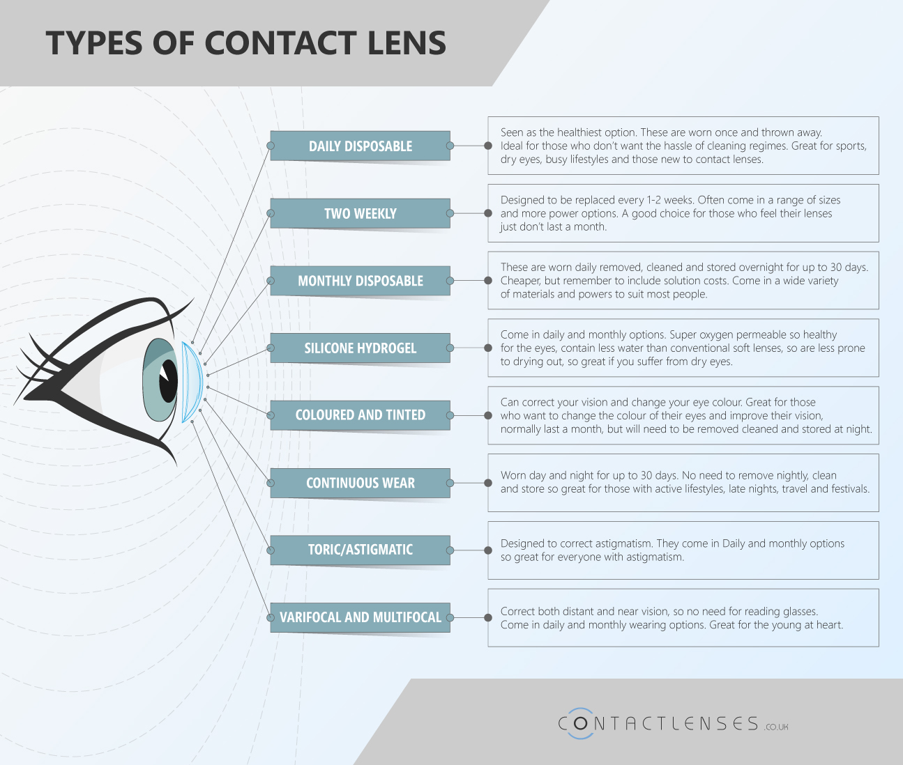 Types Of Contact Lenses :: Eye Health Central